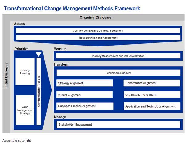 Transformational Change Management Strategy Kepingan Mozaik